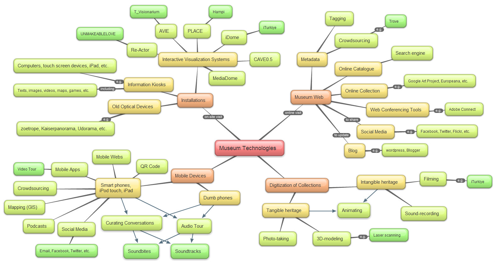 Technology Concept Map Mind Map – Museum Technologies