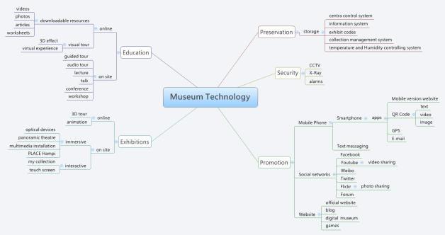 Museum Technology_waisze